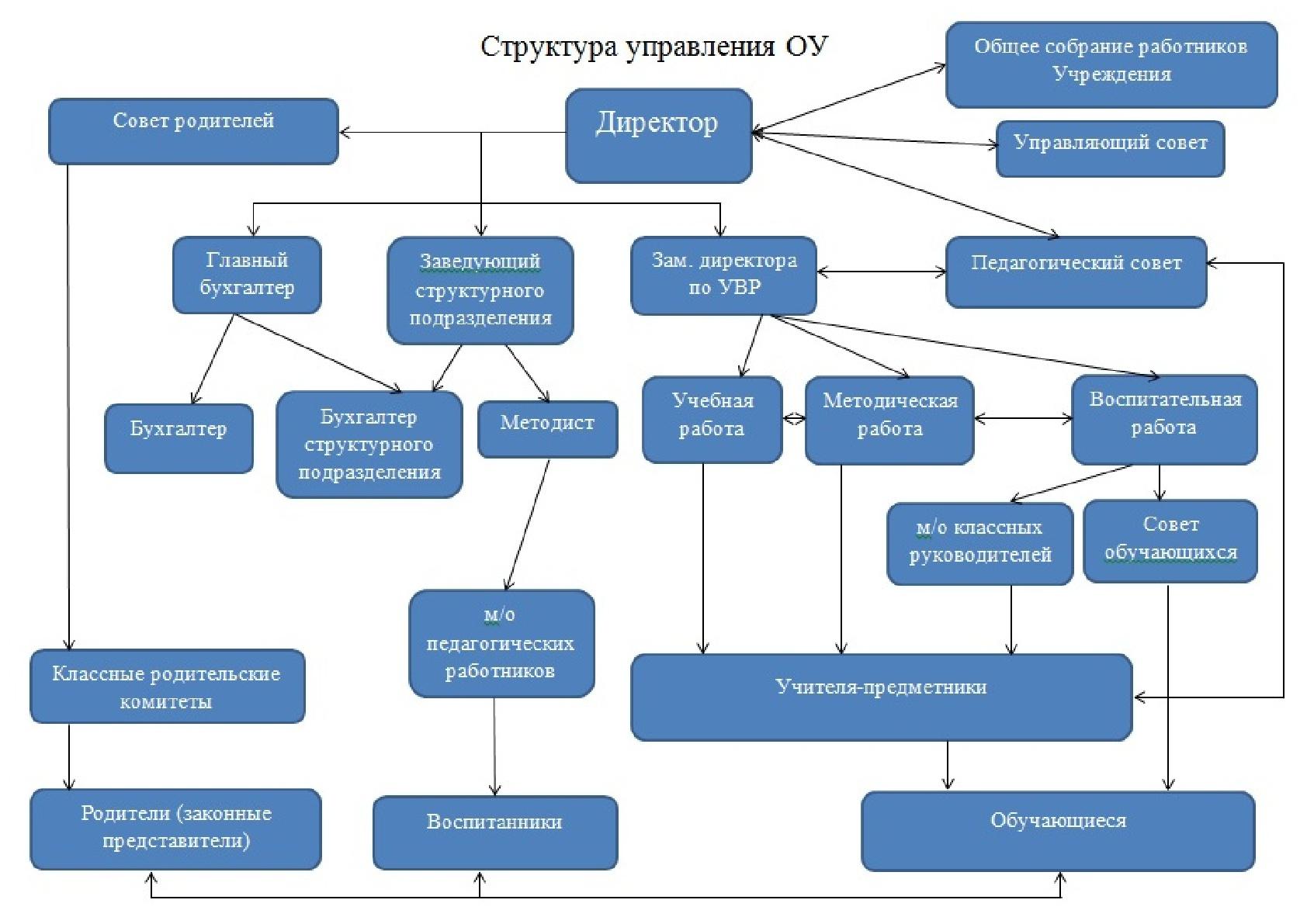 Структура управления ОУ