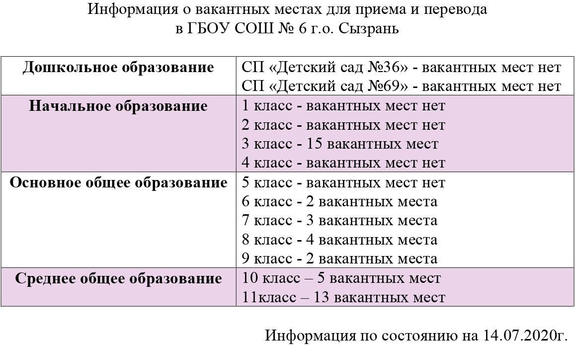 Информация о вакантных местах для приема и перевода  в ГБОУ СОШ № 6 г.о. Сызрань